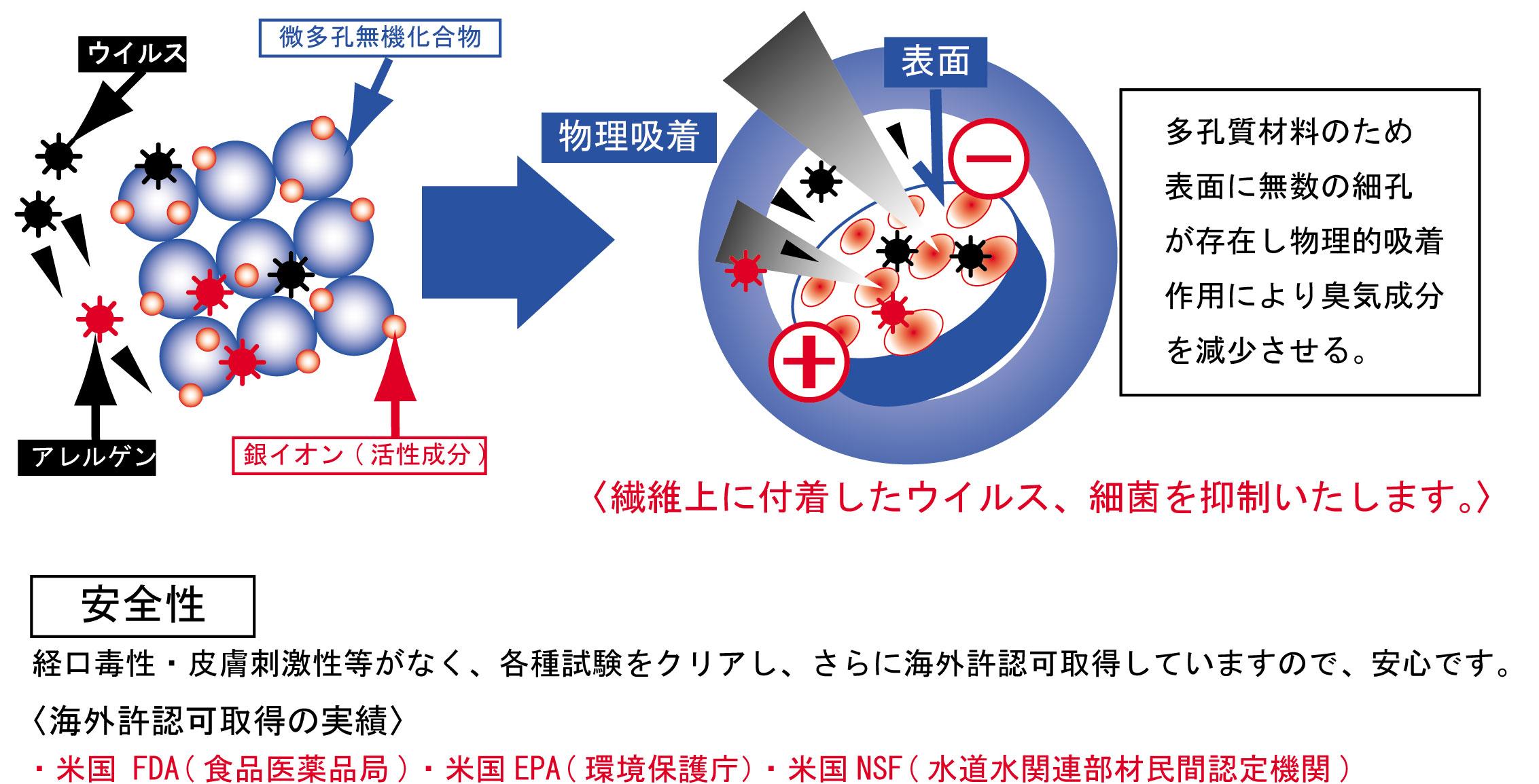 ウイルス飛沫感染予防